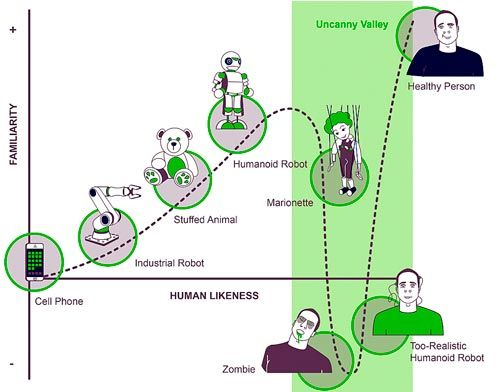 uncanny-valley-1